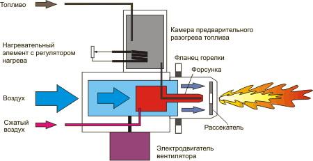 Принцип работы универсальной горелки KROLL