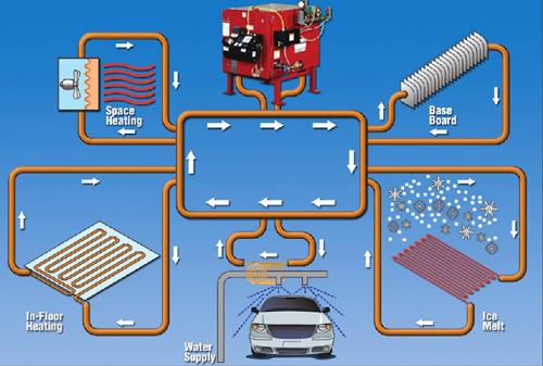 С гибридной системой отопления (чаще всего используется в странах ЕС) котлы на...  С однородными системами отопления...